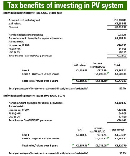 tax benefits pv systems